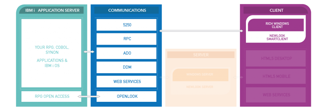 Newlook Smartclient Diagram